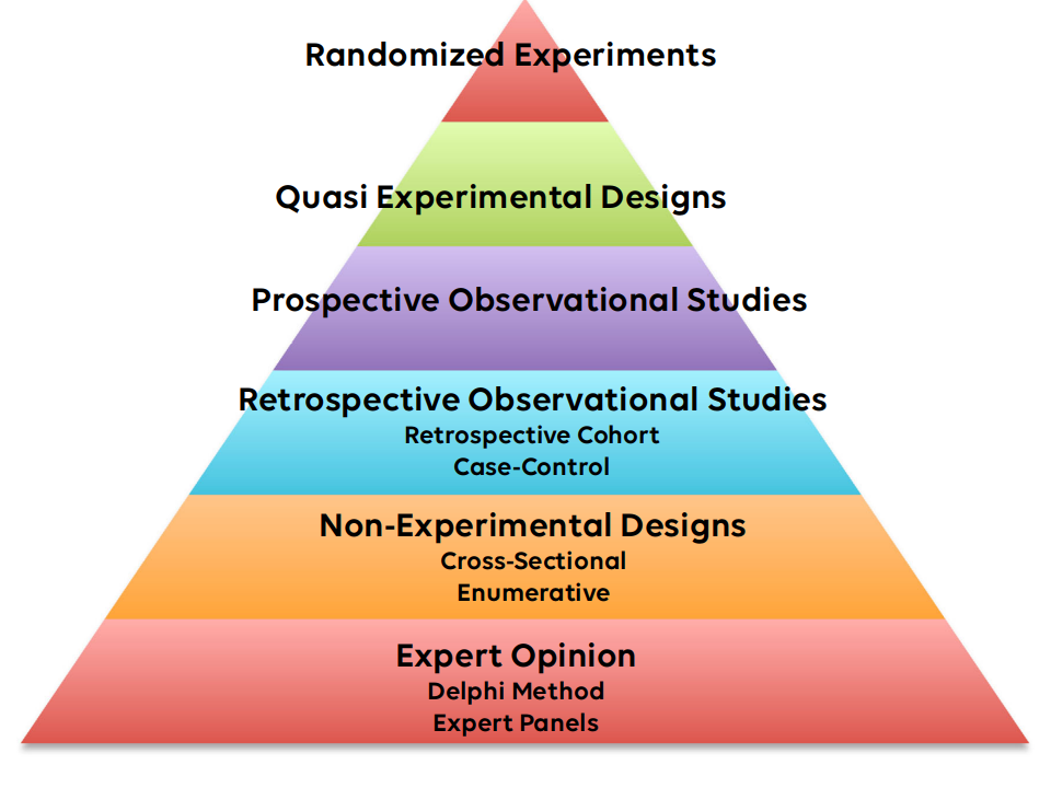 The Evidence Based Medicine Pyramid