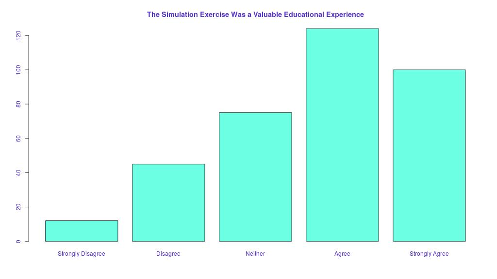Likert Scale Visualization